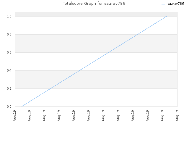 Totalscore Graph for saurav786
