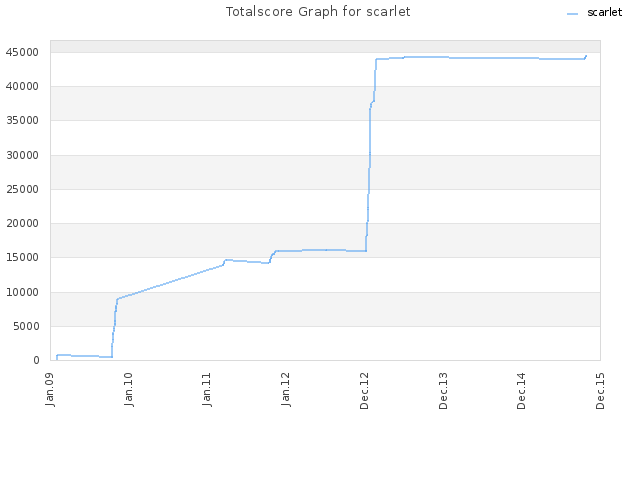Totalscore Graph for scarlet