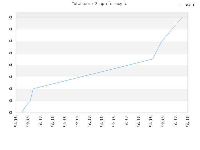 Totalscore Graph for scylla