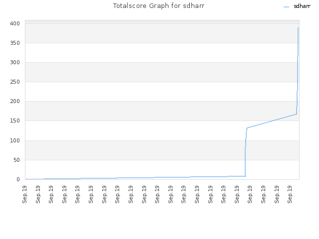 Totalscore Graph for sdharr