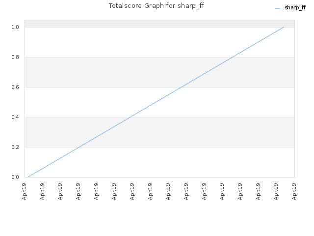Totalscore Graph for sharp_ff