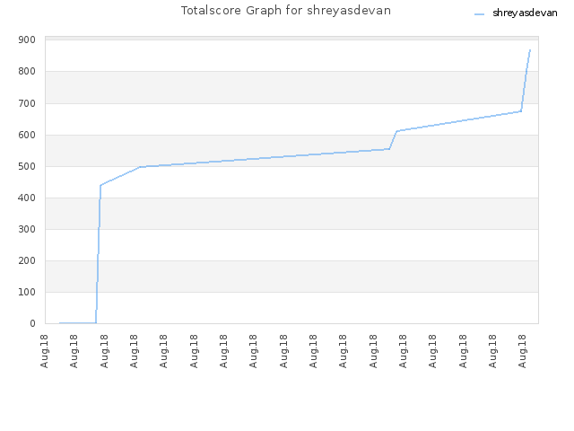 Totalscore Graph for shreyasdevan
