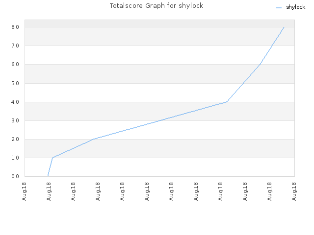 Totalscore Graph for shylock