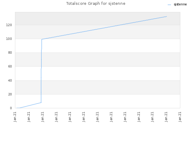 Totalscore Graph for sjstenne