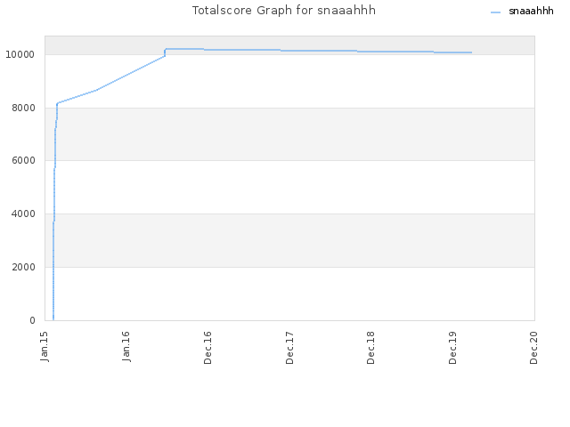 Totalscore Graph for snaaahhh