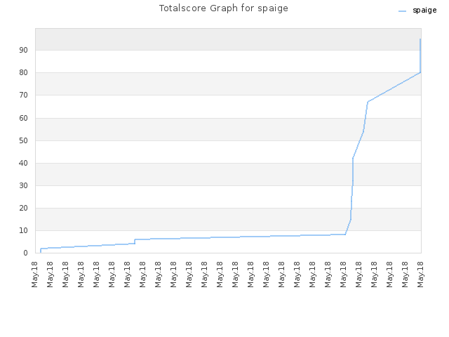 Totalscore Graph for spaige