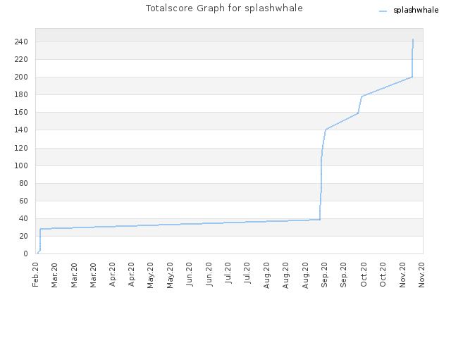Totalscore Graph for splashwhale