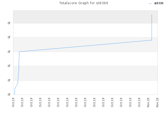 Totalscore Graph for st8396