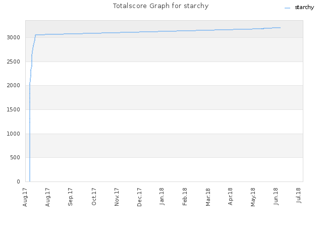 Totalscore Graph for starchy