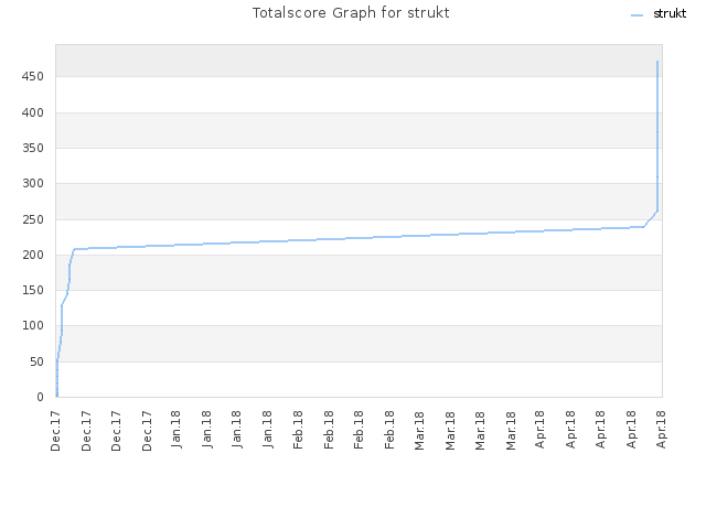 Totalscore Graph for strukt