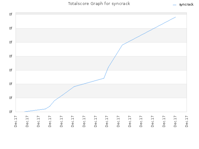 Totalscore Graph for syncrack