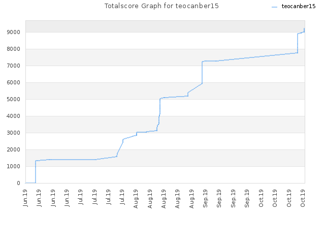 Totalscore Graph for teocanber15