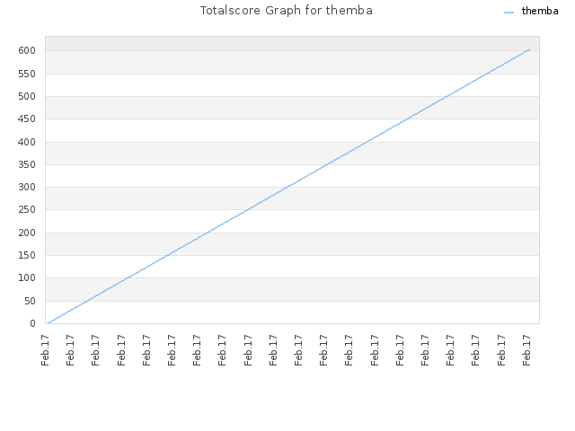 Totalscore Graph for themba