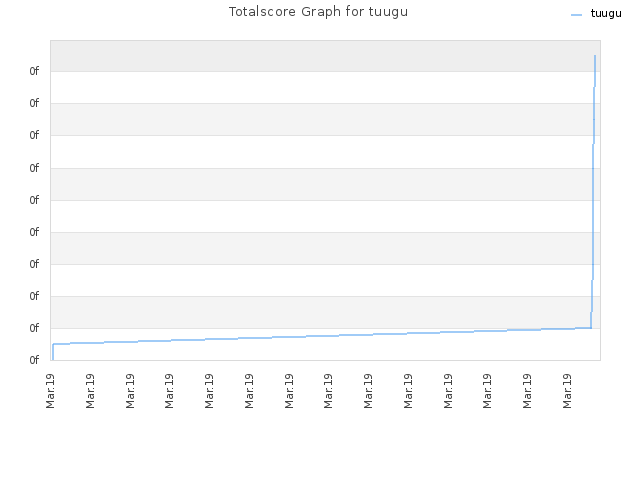 Totalscore Graph for tuugu