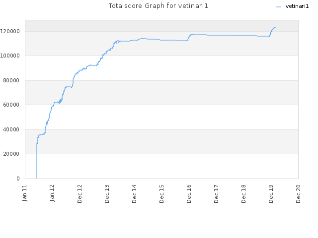 Totalscore Graph for vetinari1