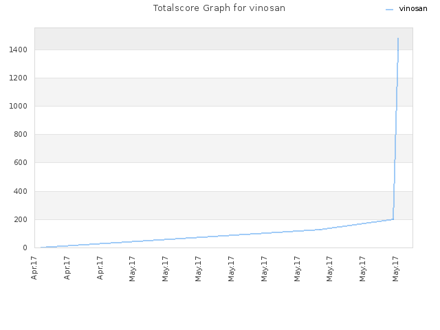 Totalscore Graph for vinosan