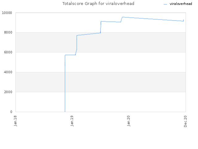 Totalscore Graph for viraloverhead
