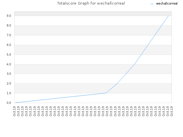 Totalscore Graph for wechallcorreal