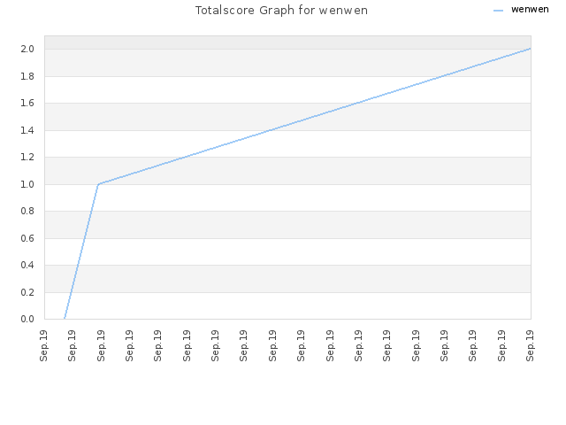Totalscore Graph for wenwen