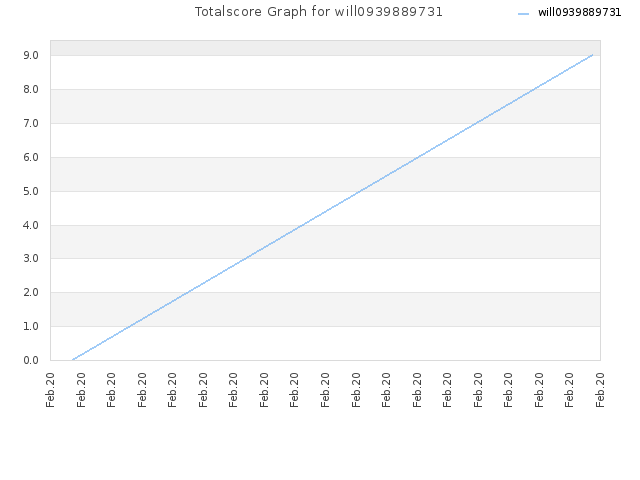 Totalscore Graph for will0939889731