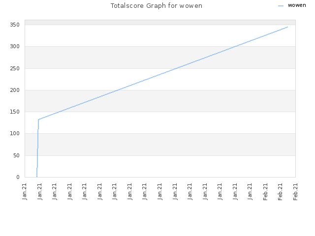 Totalscore Graph for wowen