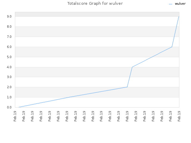 Totalscore Graph for wulver