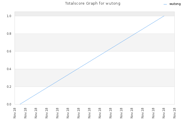 Totalscore Graph for wutong
