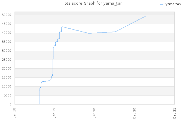 Totalscore Graph for yama_tan