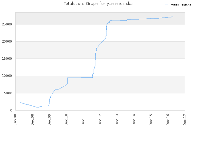 Totalscore Graph for yammesicka
