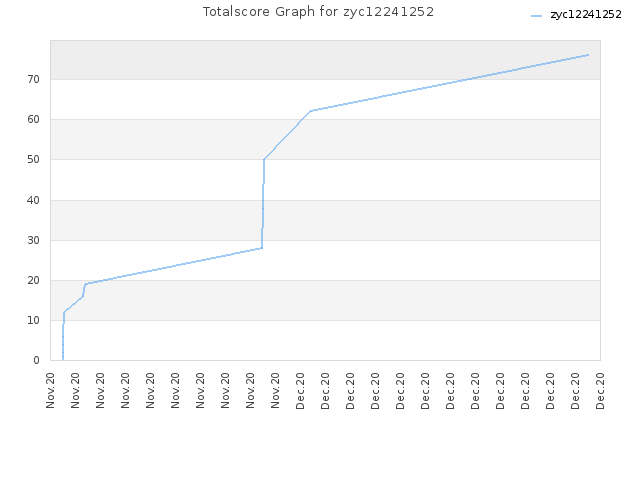 Totalscore Graph for zyc12241252