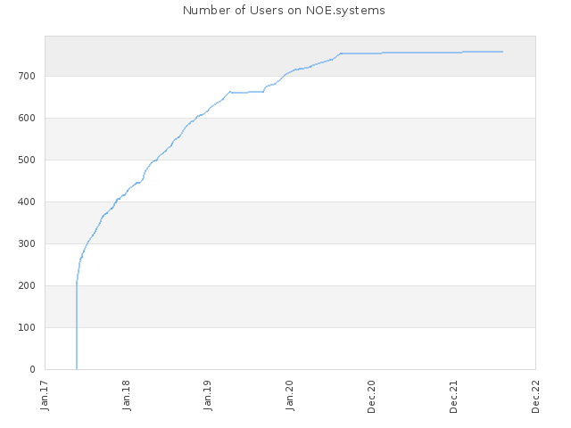 Number of Users on NOE.systems