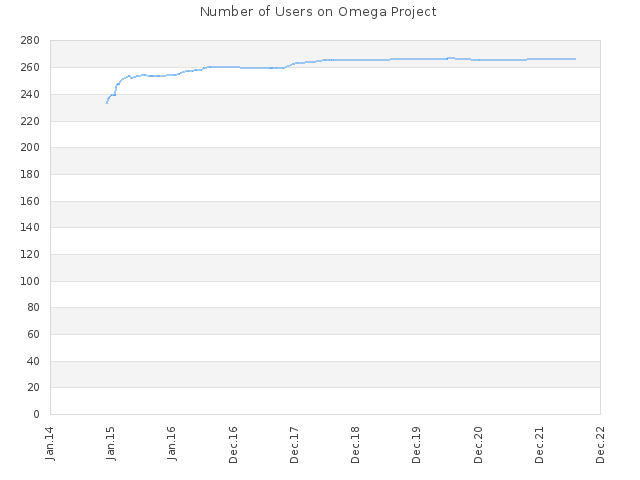 Number of Users on Omega Project