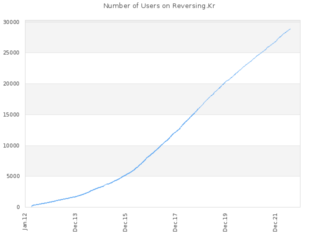 Number of Users on Reversing.Kr
