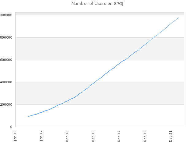 Number of Users on SPOJ