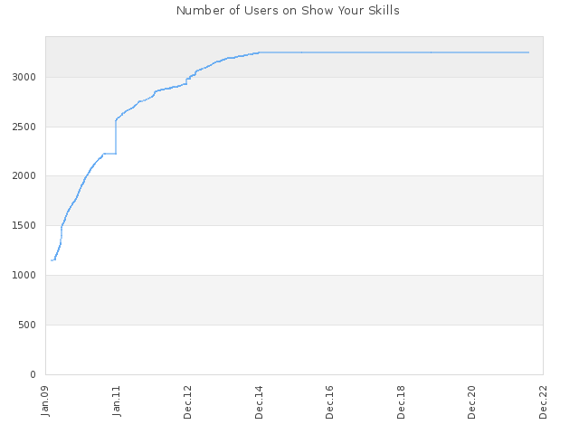 Number of Users on Show Your Skills
