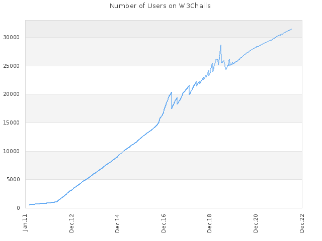 Number of Users on W3Challs