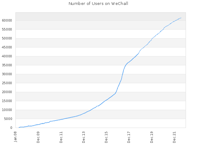 Number of Users on WeChall