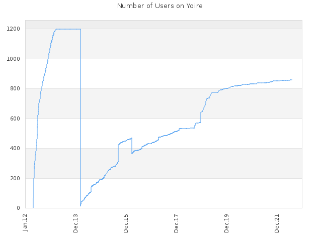 Number of Users on Yoire